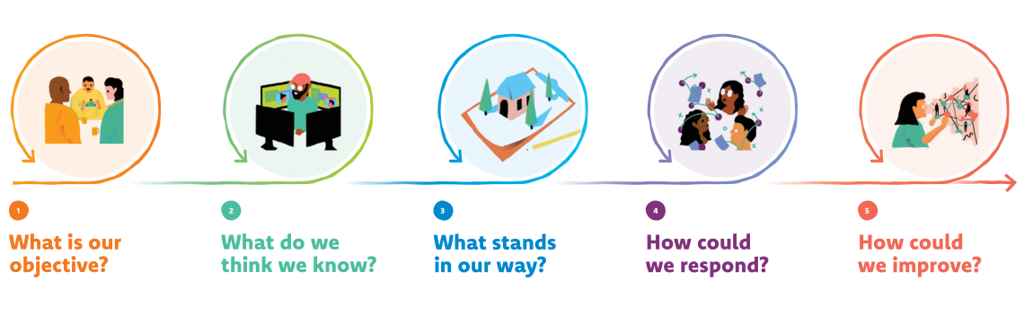 Illustration of the HCD process - 5 Big Questions: 1: what is our objective? 2: what do we think we know? 3: what stands in our way? 4: how could we respond? 5: how could we improve?